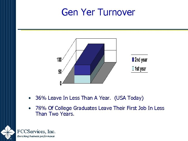 Gen Yer Turnover • 36% Leave In Less Than A Year. (USA Today) •