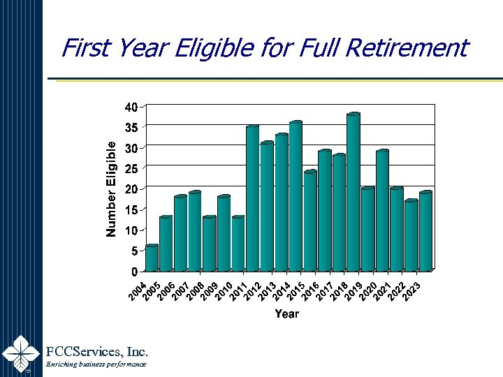 First Year Eligible for Full Retirement FCCServices, Inc. Enriching business performance