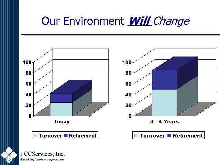 Our Environment Will Change FCCServices, Inc. Enriching business performance