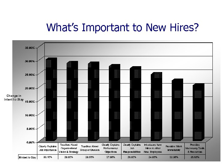 Intent to Stay What's Important to New Hires? Change in Intent to Stay