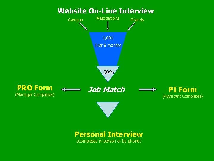 Website On-Line Interview Campus Associations Friends 1, 681 First 8 months 30% PRO Form