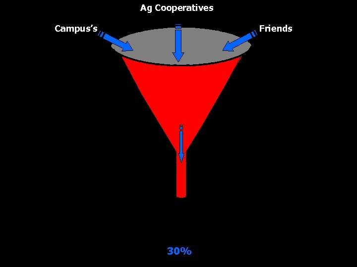 Ag Cooperatives Campus's Friends 30%