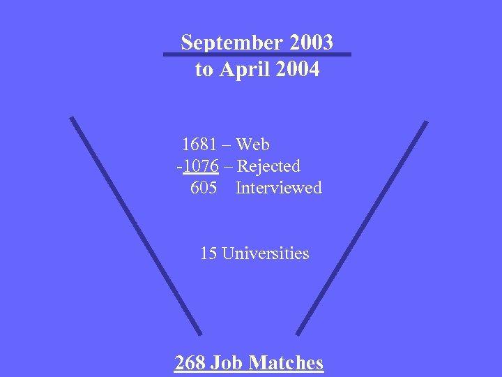 September 2003 to April 2004 1681 – Web -1076 – Rejected 605 Interviewed 15