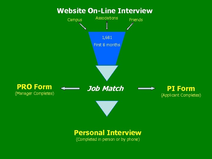Website On-Line Interview Campus Associations Friends 1, 681 First 8 months PRO Form (Manager