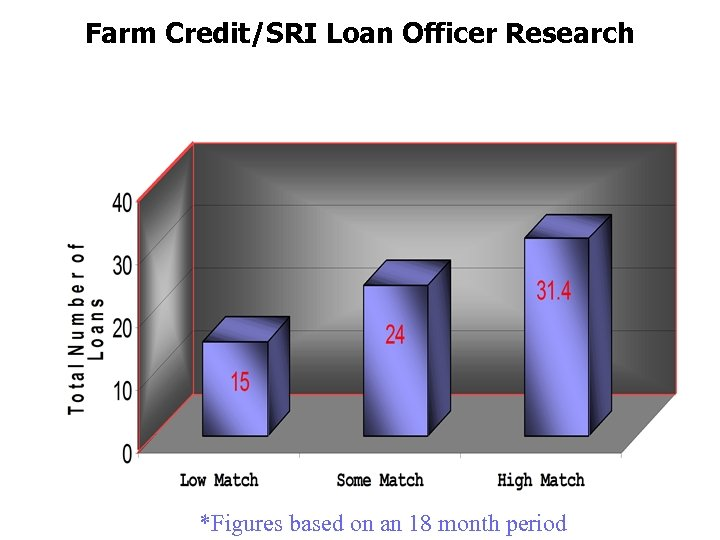 Farm Credit/SRI Loan Officer Research FCCServices, Inc. *Figures based on an 18 month period