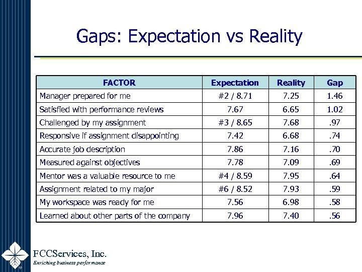 Gaps: Expectation vs Reality FACTOR Expectation Reality Gap #2 / 8. 71 7. 25