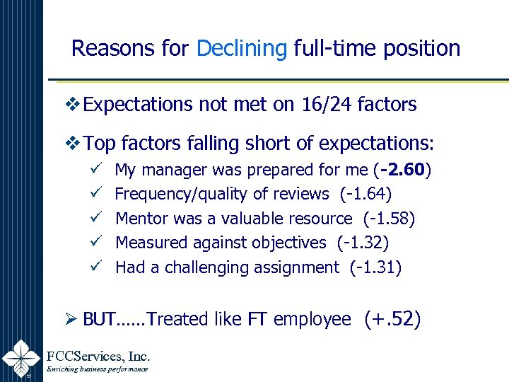 Reasons for Declining full-time position v Expectations not met on 16/24 factors v Top
