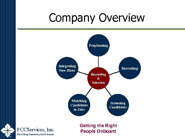 Company Overview Preplanning Integrating New Hires Recruiting & Selection Matching Candidates to Jobs FCCServices,