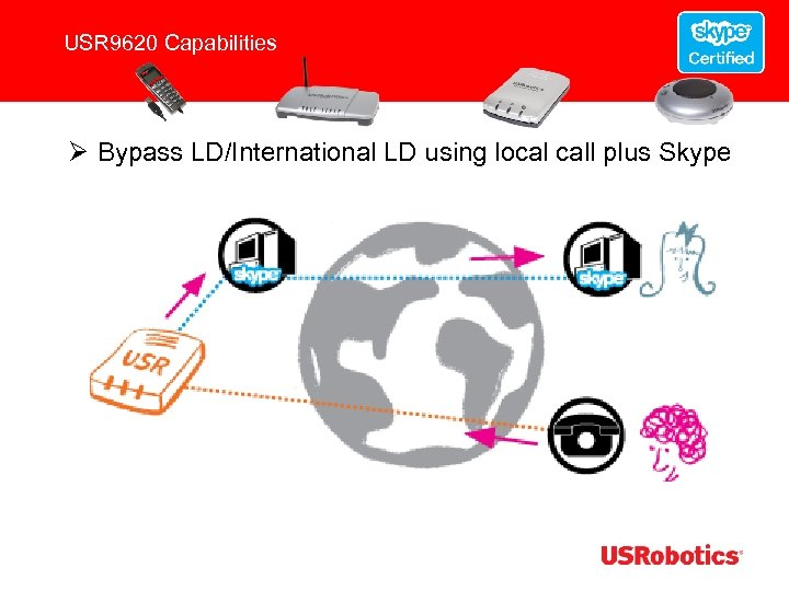 USR 9620 Capabilities Ø Bypass LD/International LD using local call plus Skype