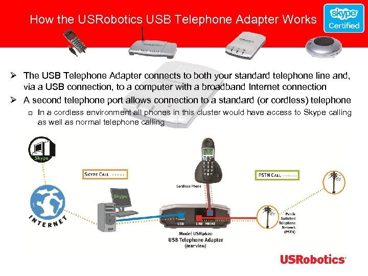 How the USRobotics USB Telephone Adapter Works Ø The USB Telephone Adapter connects to