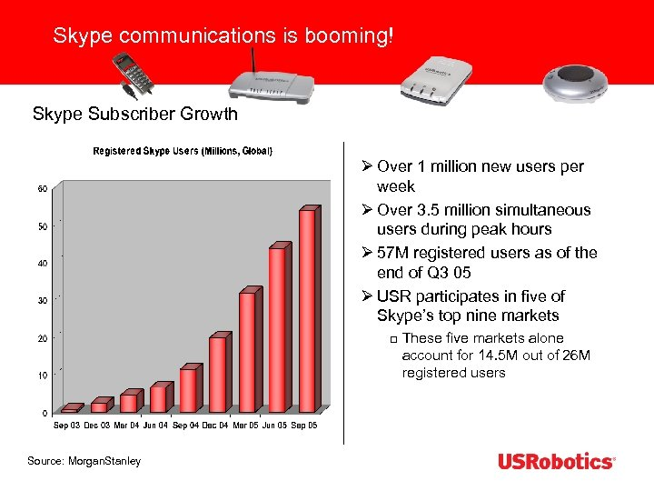 Skype communications is booming! Skype Subscriber Growth Ø Over 1 million new users per