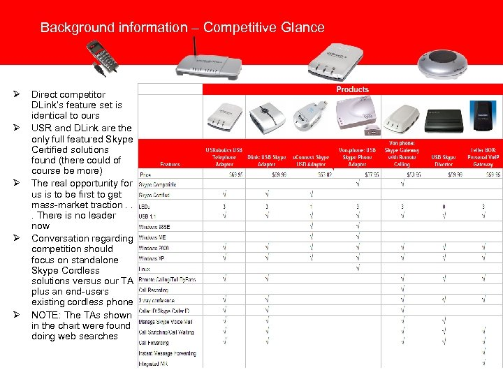 Background information – Competitive Glance Ø Ø Ø Direct competitor DLink's feature set is