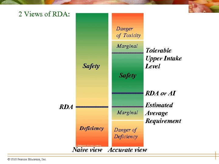 2 Views of RDA: Danger of toxicity of Toxicity Marginal Safety Tolerable Upper Intake