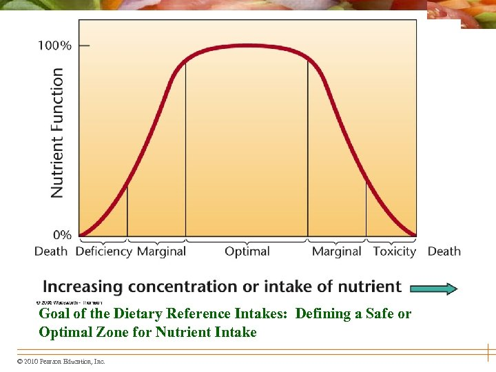 Goal of the Dietary Reference Intakes: Defining a Safe or Optimal Zone for Nutrient