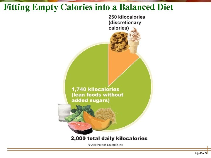 Fitting Empty Calories into a Balanced Diet Figure 2. 9