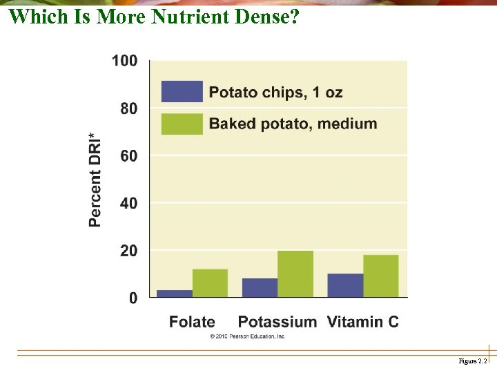 Which Is More Nutrient Dense? Figure 2. 2