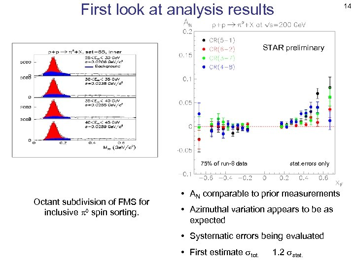 First look at analysis results 14 STAR preliminary 75% of run-8 data Octant subdivision