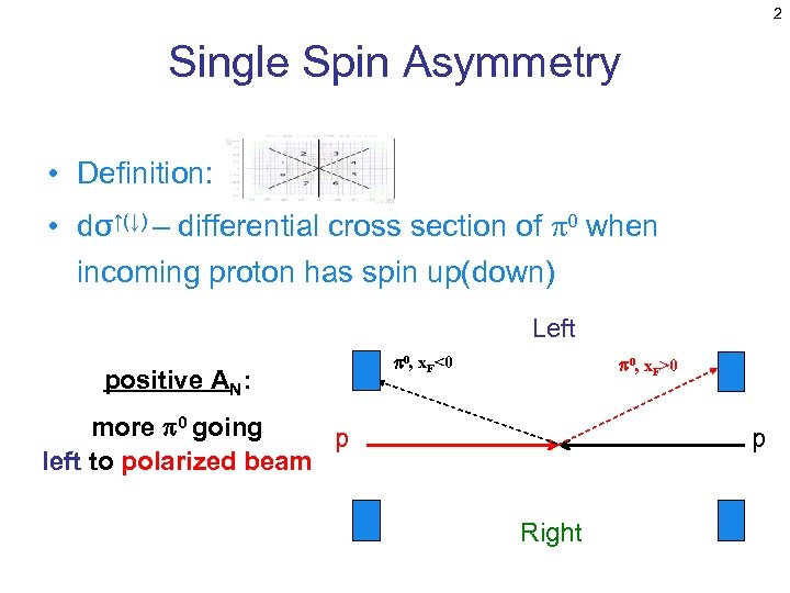 2 Single Spin Asymmetry • Definition: • dσ↑(↓) – differential cross section of p