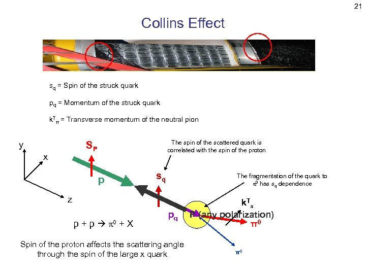 21 Collins Effect sq = Spin of the struck quark pq = Momentum of