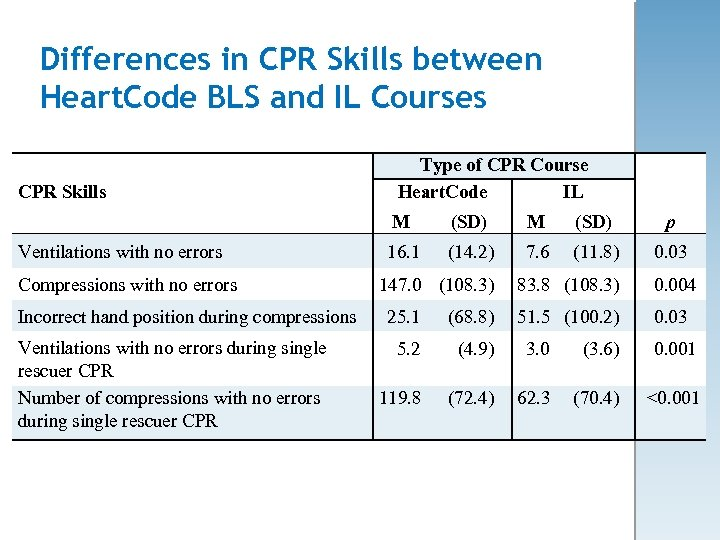 Differences in CPR Skills between Heart. Code BLS and IL Courses CPR Skills Type