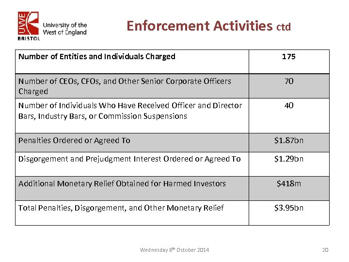 Enforcement Activities ctd Number of Entities and Individuals Charged 175 Number of CEOs, CFOs,