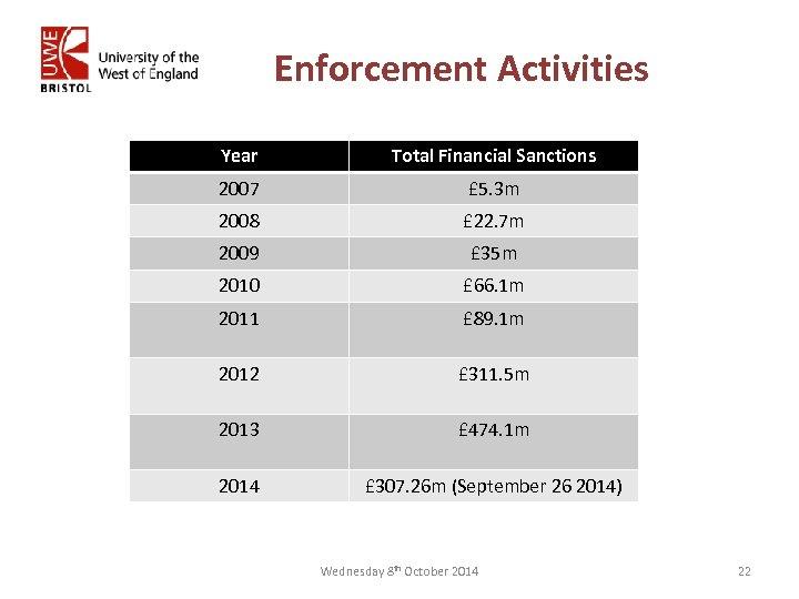 Enforcement Activities Year Total Financial Sanctions 2007 £ 5. 3 m 2008 £ 22.