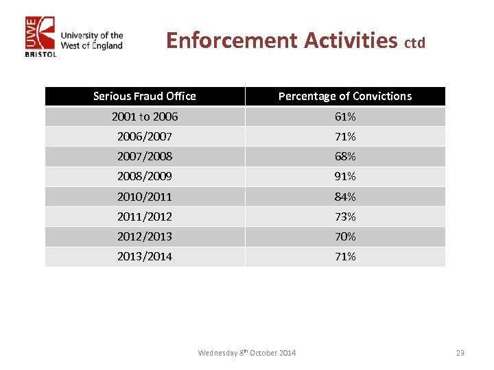 Enforcement Activities ctd Serious Fraud Office Percentage of Convictions 2001 to 2006 61% 2006/2007