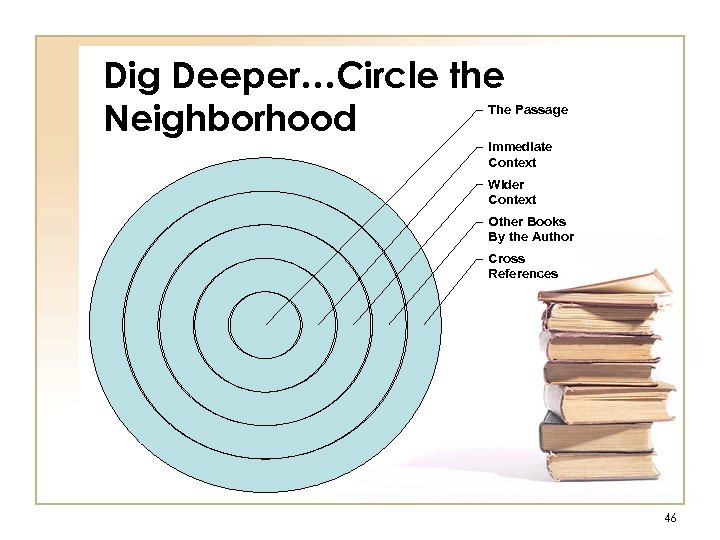 Dig Deeper…Circle the Neighborhood The Passage Immediate Context Wider Context Other Books By the