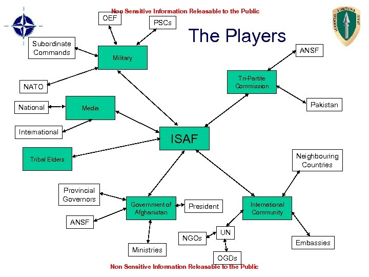 Non Sensitive Information Releasable to the Public OEF Subordinate Commands PSCs The Players ANSF
