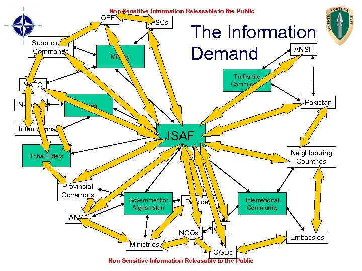 Non Sensitive Information Releasable to the Public OEF Subordinate Commands PSCs The Information Demand