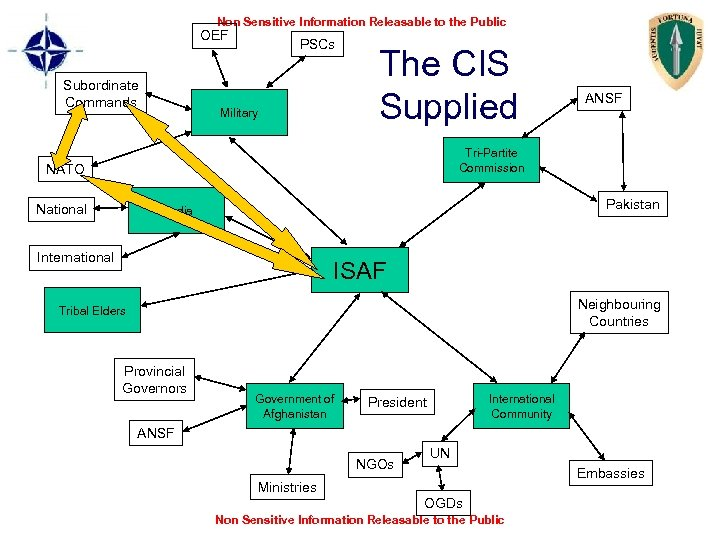 Non Sensitive Information Releasable to the Public OEF Subordinate Commands PSCs Military The CIS