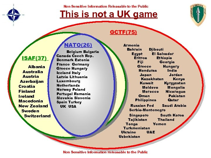 Non Sensitive Information Releasable to the Public This is not a UK game GCTF(75)