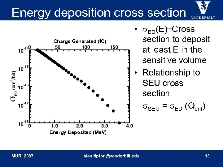 Energy deposition cross section Charge Generated (f. C) • ED(E) Cross section to deposit