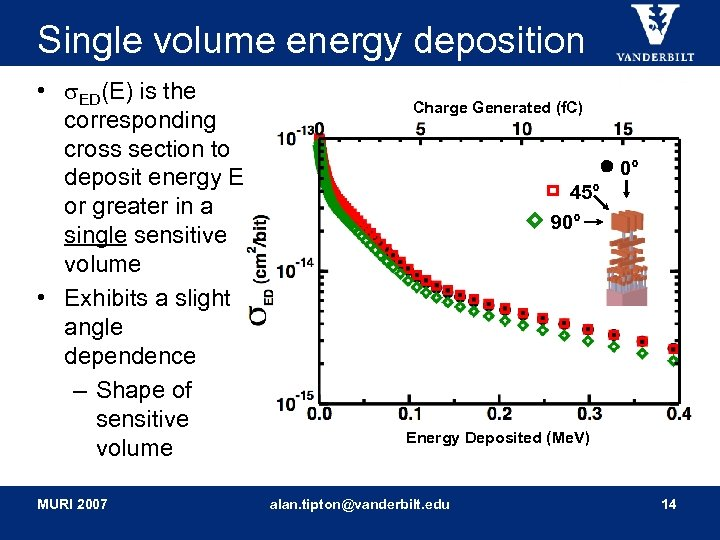 Single volume energy deposition • ED(E) is the corresponding cross section to deposit energy