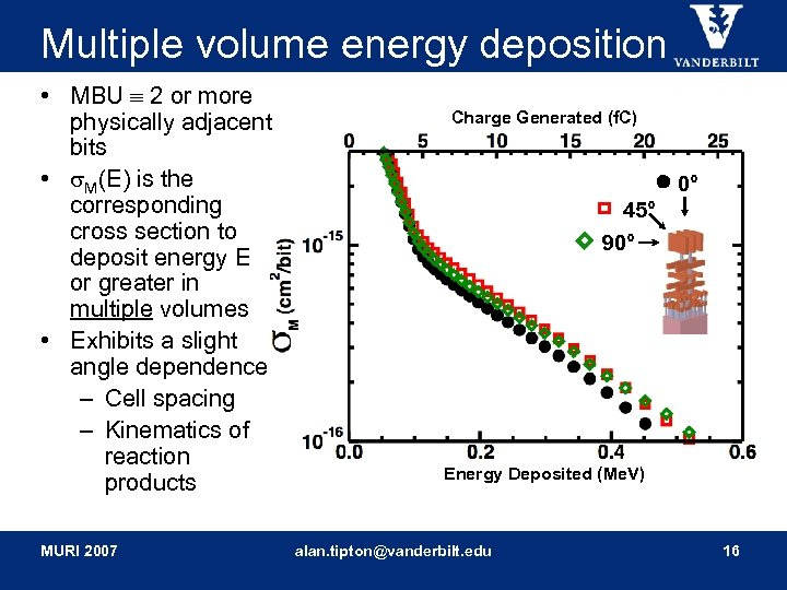 Multiple volume energy deposition • MBU 2 or more physically adjacent bits • M(E)