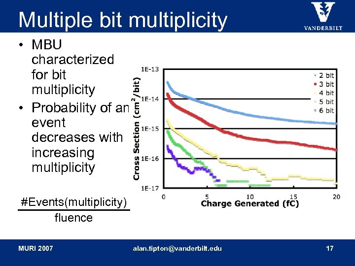 Multiple bit multiplicity • MBU characterized for bit multiplicity • Probability of an event