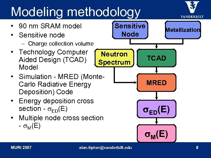 Modeling methodology • 90 nm SRAM model • Sensitive node Sensitive Node Metallization –