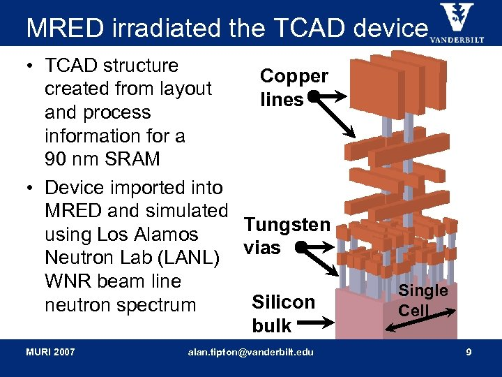 MRED irradiated the TCAD device • TCAD structure Copper created from layout lines and