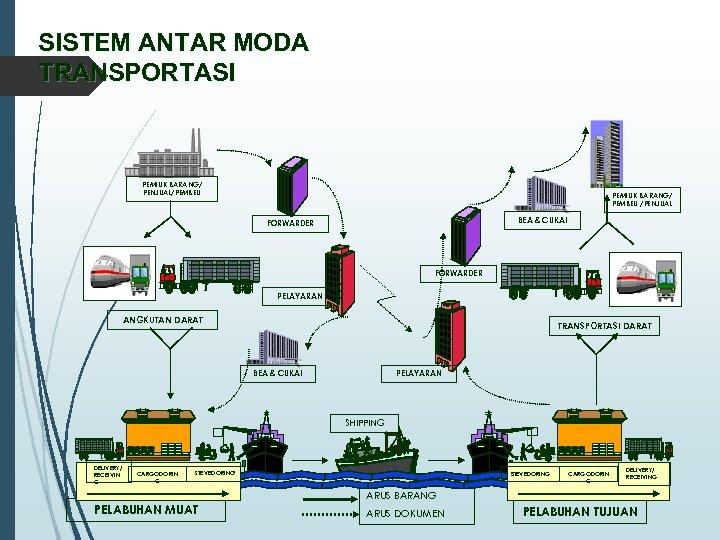 SISTEM ANTAR MODA TRANSPORTASI PEMILIK BARANG/ PENJUAL/PEMBELI PEMILIK BARANG/ PEMBELI /PENJUAL BEA & CUKAI