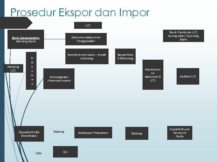Prosedur Ekspor dan Impor L/C Dokumen-dokumen Pengapalan Bank Koresponden Advising Bank Advising L/C Mereimburse