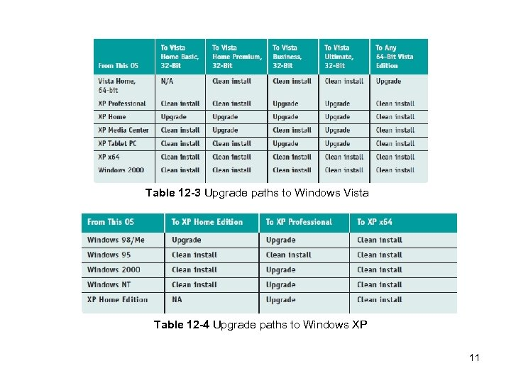 Table 12 -3 Upgrade paths to Windows Vista Table 12 -4 Upgrade paths to