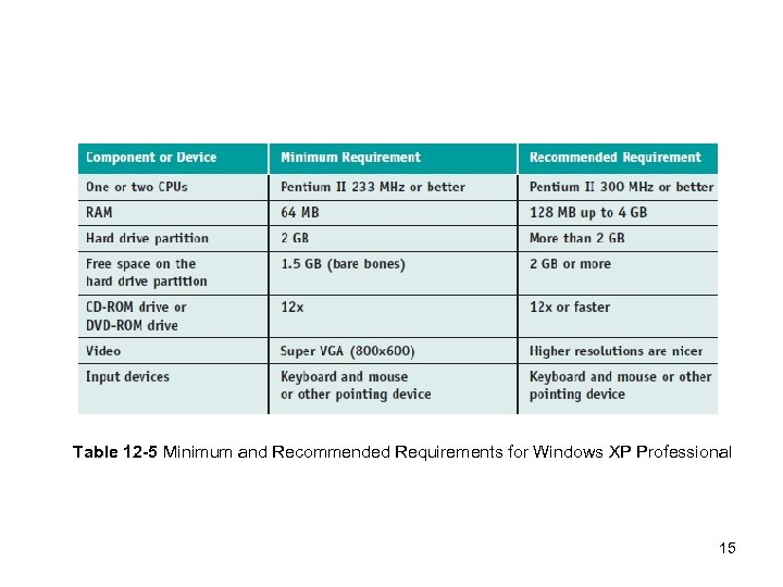 Table 12 -5 Minimum and Recommended Requirements for Windows XP Professional 15