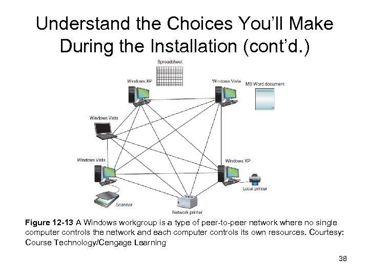 Understand the Choices You'll Make During the Installation (cont'd. ) Figure 12 -13 A