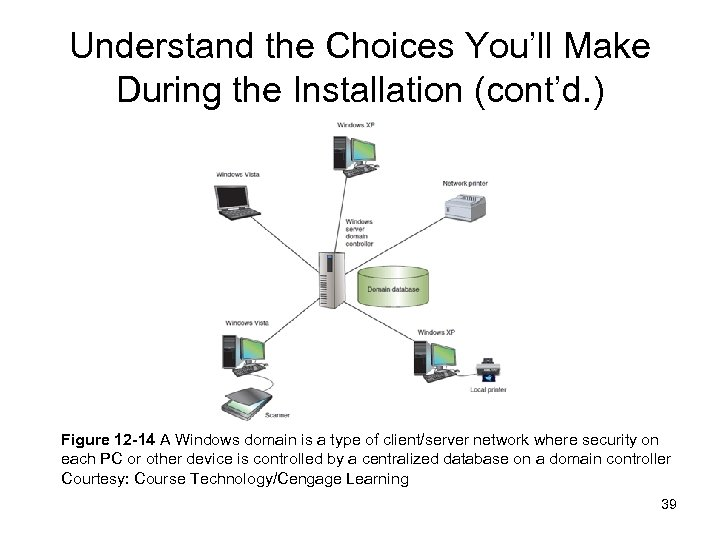 Understand the Choices You'll Make During the Installation (cont'd. ) Figure 12 -14 A