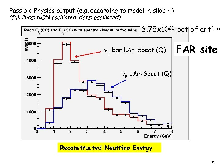 Possible Physics output (e. g. according to model in slide 4) (full lines: NON