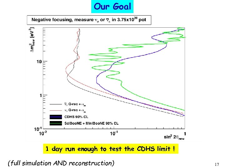 Our Goal 1 day run enough to test the CDHS limit ! (full simulation