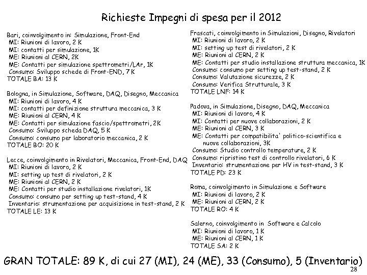 Richieste Impegni di spesa per il 2012 Bari, coinvolgimento in: Simulazione, Front-End MI: Riunioni