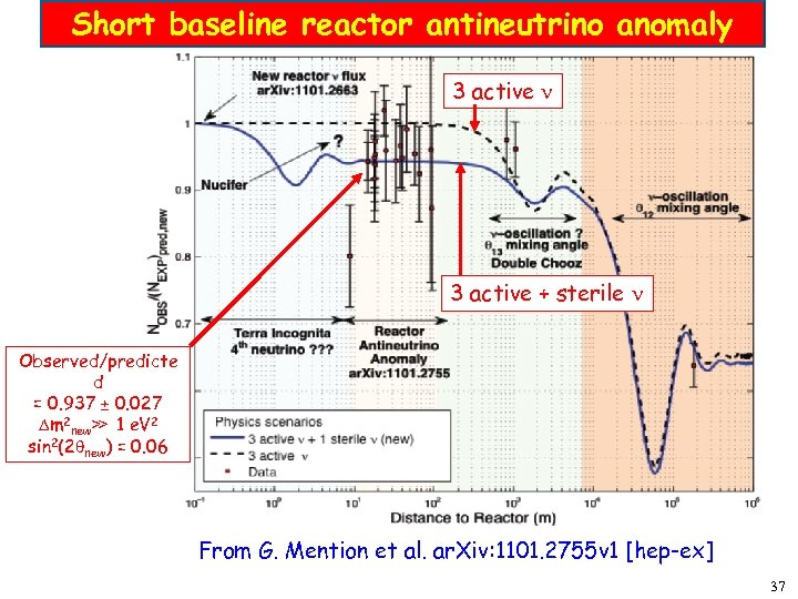 Short baseline reactor antineutrino anomaly 3 active + sterile Observed/predicte d = 0. 937