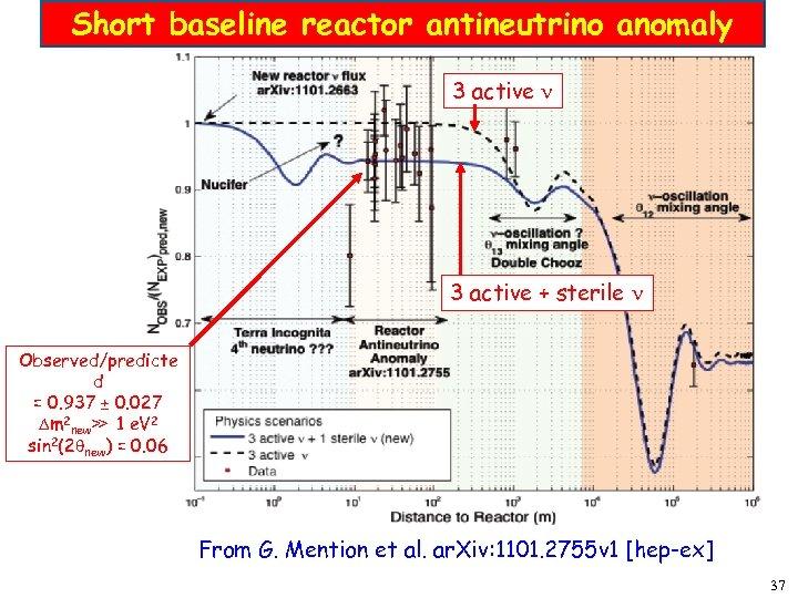 Short baseline reactor antineutrino anomaly 3 active + sterile Observed/predicte d = 0. 937