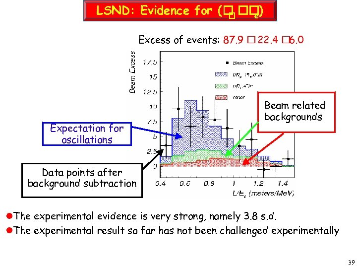 LSND: Evidence for ( ) e Excess of events: 87. 9 22. 4 6.